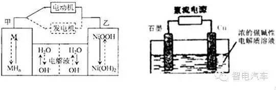 图(b)铅酸电池的工作原理图